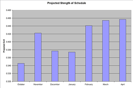 Projected_sos_by_month_medium