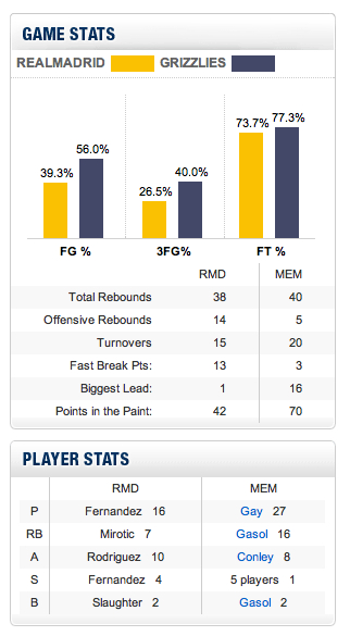 Grizzlies_real_madrid_game_stats_medium