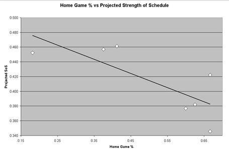Projected_sos_vs_home_game_percentage_medium