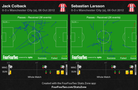 Colback_and_larsson_received_passes_medium