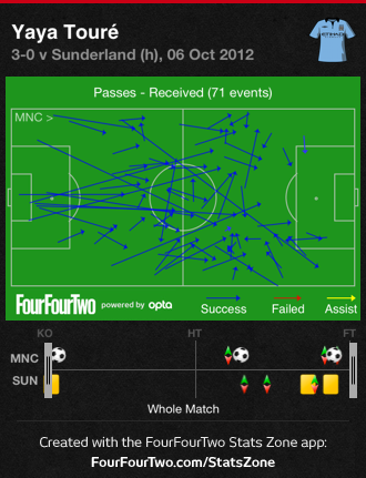 Yaya_toure_received_passes_medium