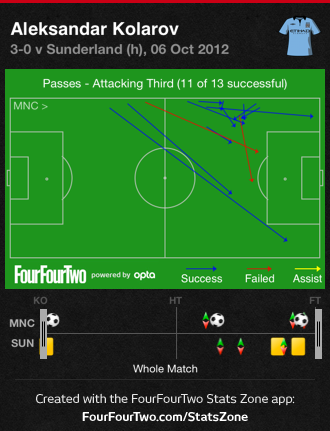 Kolarov_attacking_third_passes_medium