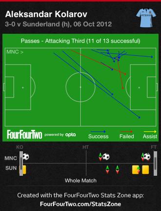 Kolarov_attacking_third_passes_medium