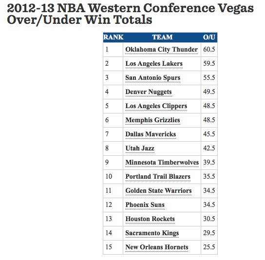 vegas odds nfl over under nba spreads predictions