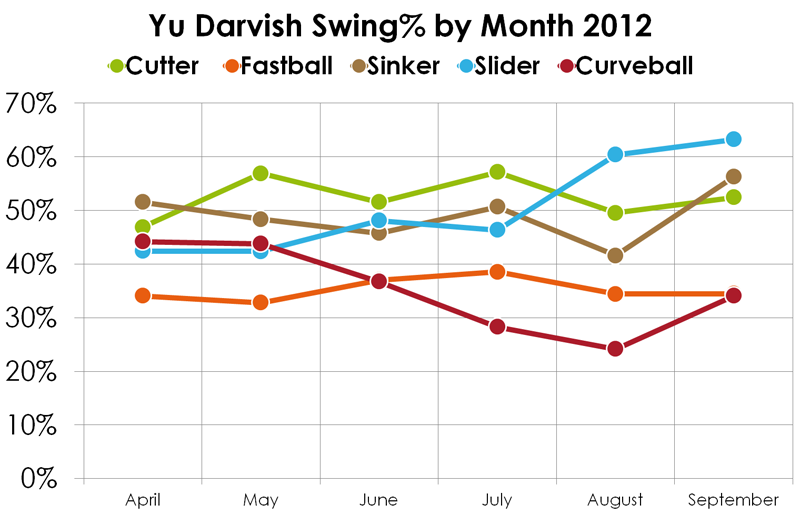 Darvish-swing-rate-212