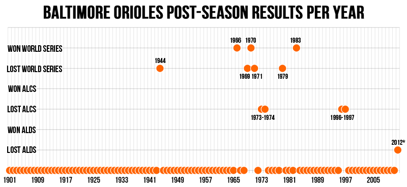 Orioles-post-seasons-little