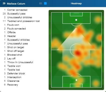 Cmallace_heatmap_vshouston_medium