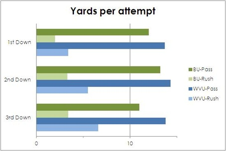 Yards_per_attempt_by_down_medium