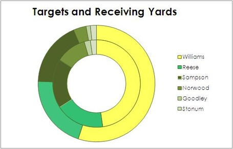 Targets_and_receiving_yards_medium