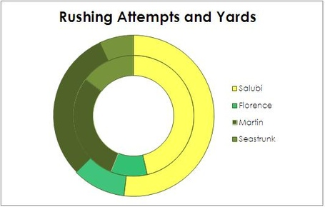 Rushing_attempts_and_yards_medium