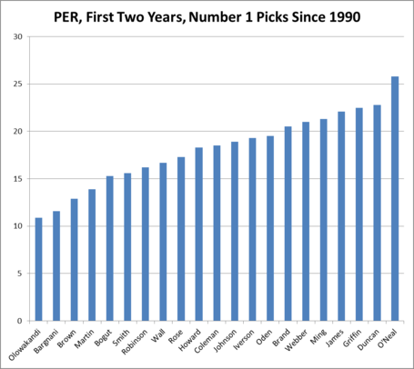 Per_first_two_years_number_one_picks_since_1990_medium