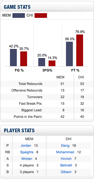 Grizzlies_bulls_preseason_game_stats_medium