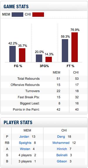 Grizzlies_bulls_preseason_game_stats_medium
