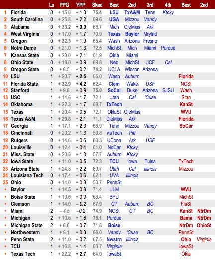 08-blogpoll_resumé_chart