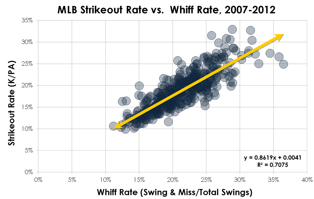 Mlb-strikeout-rate-whiff-rate