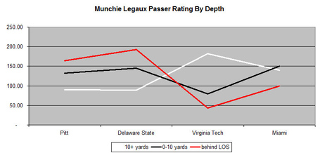 Munchie_passer_rating_medium