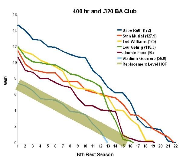 batting average and babe ruth