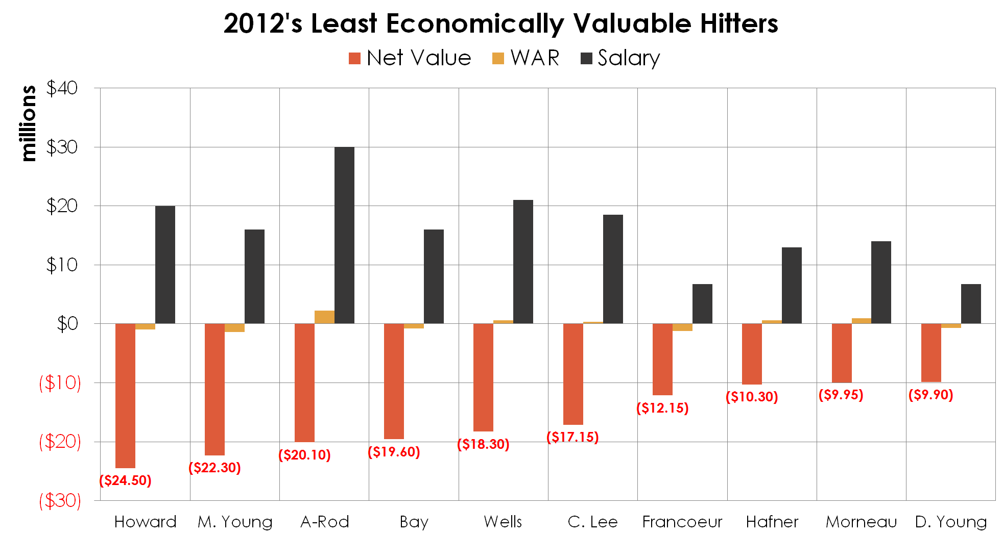 2012_least_valuable_hitters