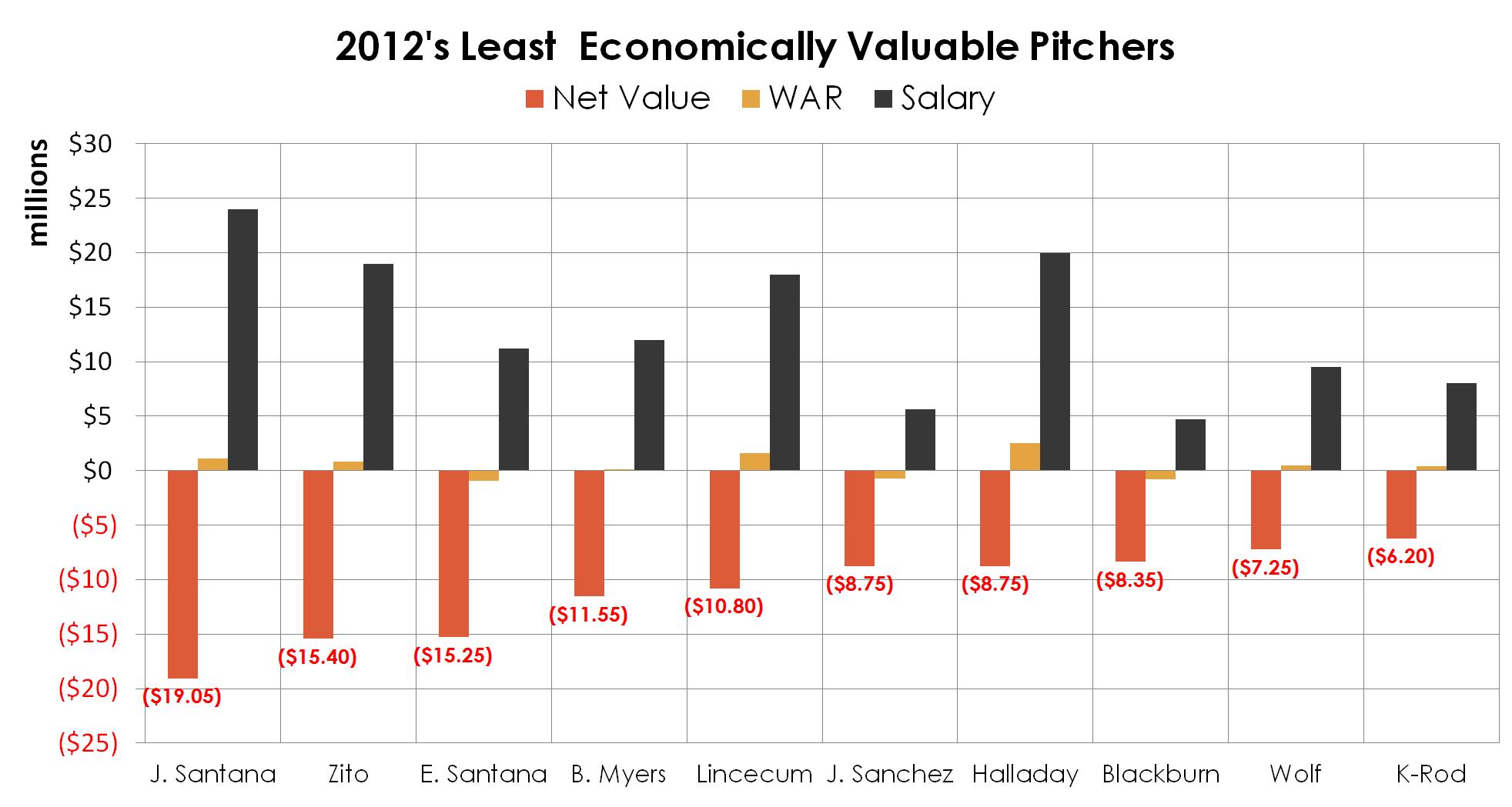 2012_least_valuable_pitchers