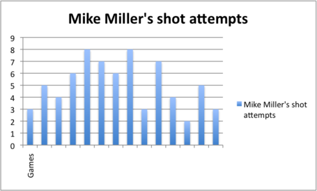 Mike_miller_s_shots_in_january_medium