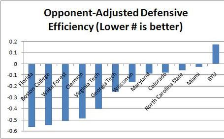 Byu_defense_efficiency_medium