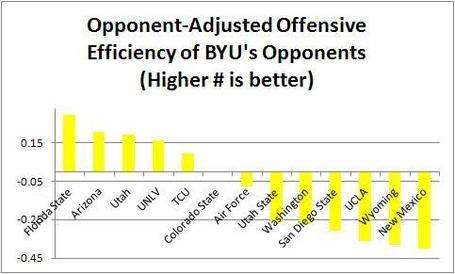 Byu_offensive_opponents_medium
