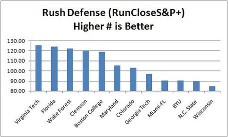 Byu_rush_defense_comparison_medium