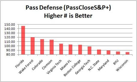 Byu_pass_defense_and_comparables_medium
