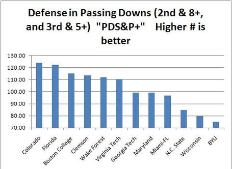 Byu_passing_situations_defense_medium