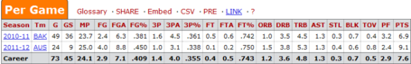 Luke_zeller_d-league_stats_medium