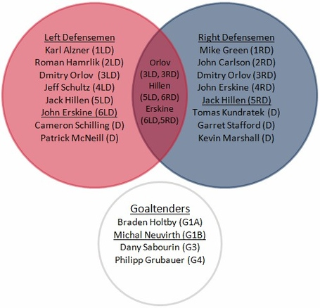 Venn_depth_defensemen_medium