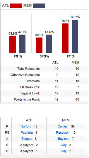 Grizzlies_hawks_stats_medium