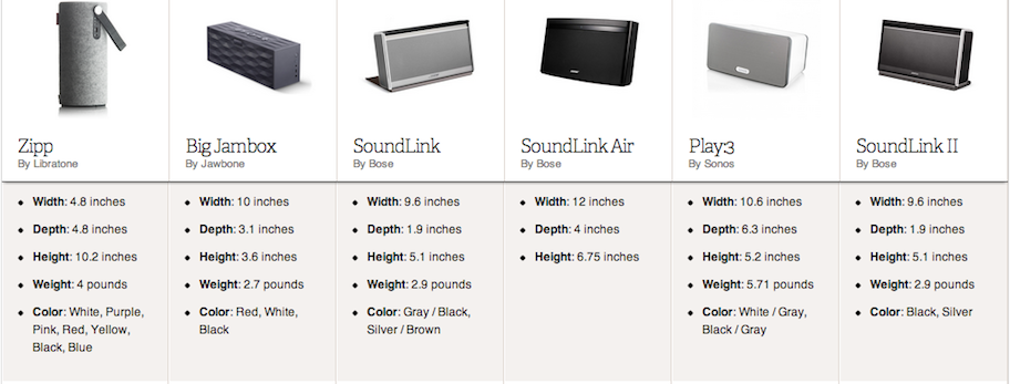 Zipp_vs_big_jambox_vs_soundlink_vs_soundlink_air_vs_play3_vs_soundlink_ii