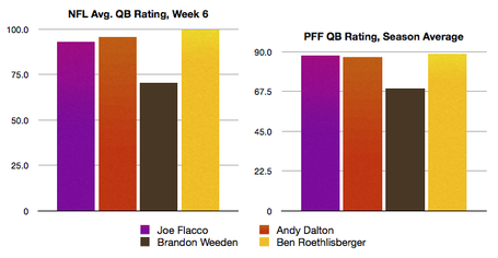 Passer_rating_wk_6_medium