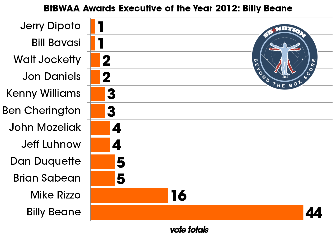 Btbswaa-awards-executive
