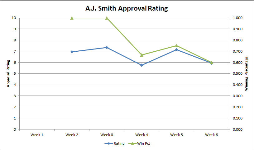Aj-approval-rating-week-6_medium