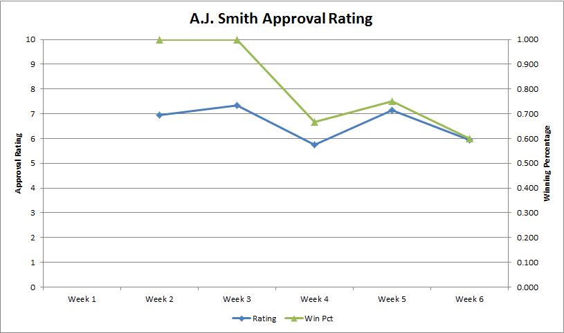 Aj-approval-rating-week-6_medium
