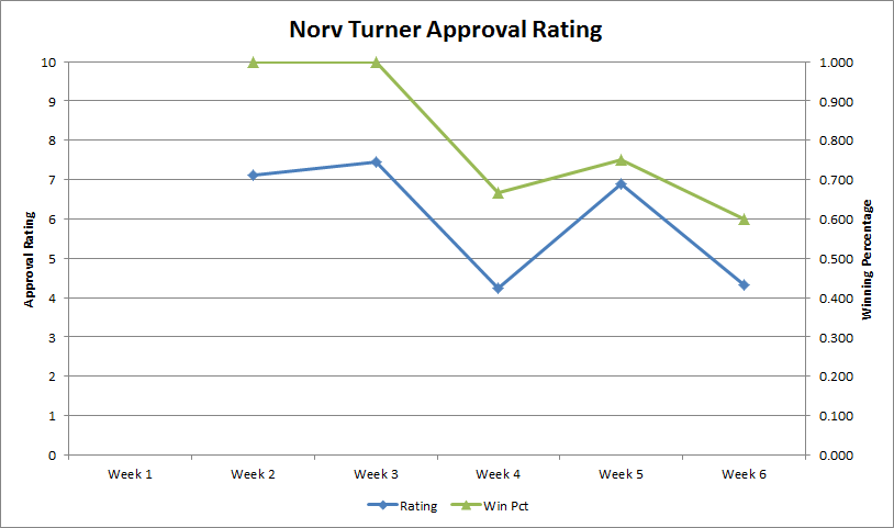 Norv-approval-rating-week-6_medium