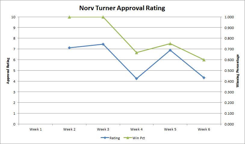 Norv-approval-rating-week-6_medium