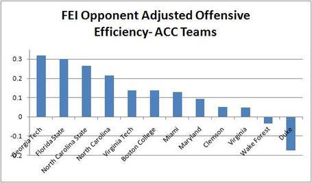 Fei_opponent_adjusted_efficiency-_acc_teams_medium