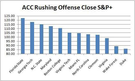 Acc_rushing_offense_close_s_p__medium