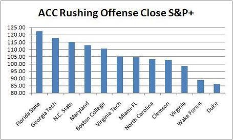 Acc_rushing_offense_close_s_p__medium