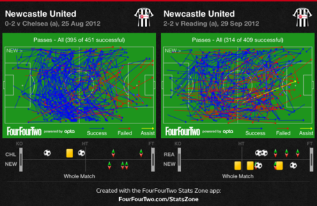 Nufc_-_chelsea_and_reading_passing_comparison_medium