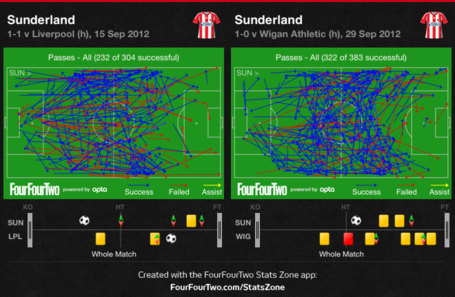 Safc_-_liverpool_and_wigan_passing_comparison_medium