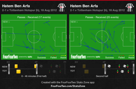 Ben_arfa_-_first_half_vs_second_half_medium