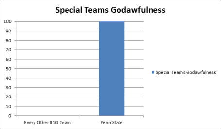 Psuawfulteams_medium