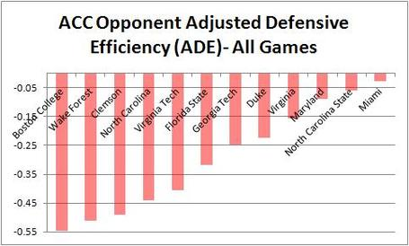 Acc_opponent_adjusted_defensive_efficiency__ade_-_all_games_medium