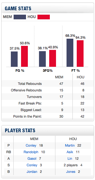 Grizzlies_rockets_jeremy_lin_stats_medium