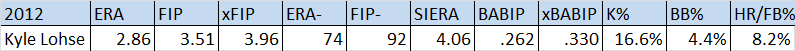 Lohse_totals
