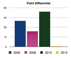Point_diff